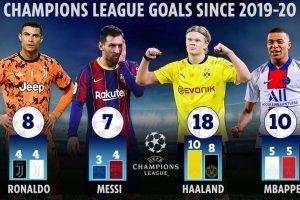 Haaland – Mbappe thế hệ mới của bóng đá thế giới